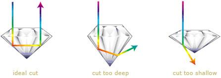 Cut_types1_3